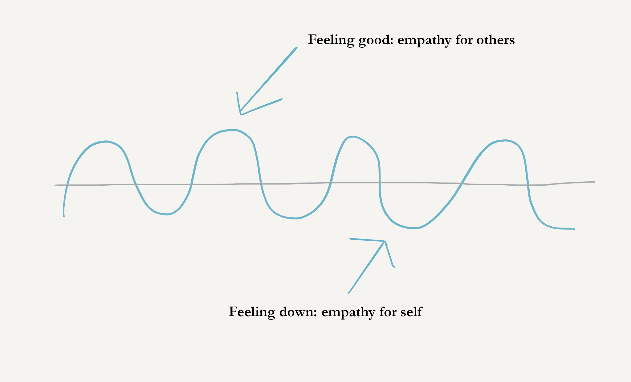 An oscillating wave with arrows pointing to highs and lows. Feeling good: empathy for others. Feeling down: empathy for self.